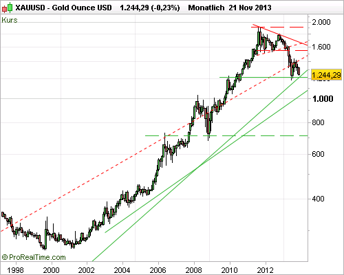 Gold Ounce USD 22112013 500x400